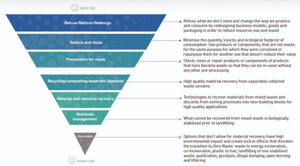r hierarchy